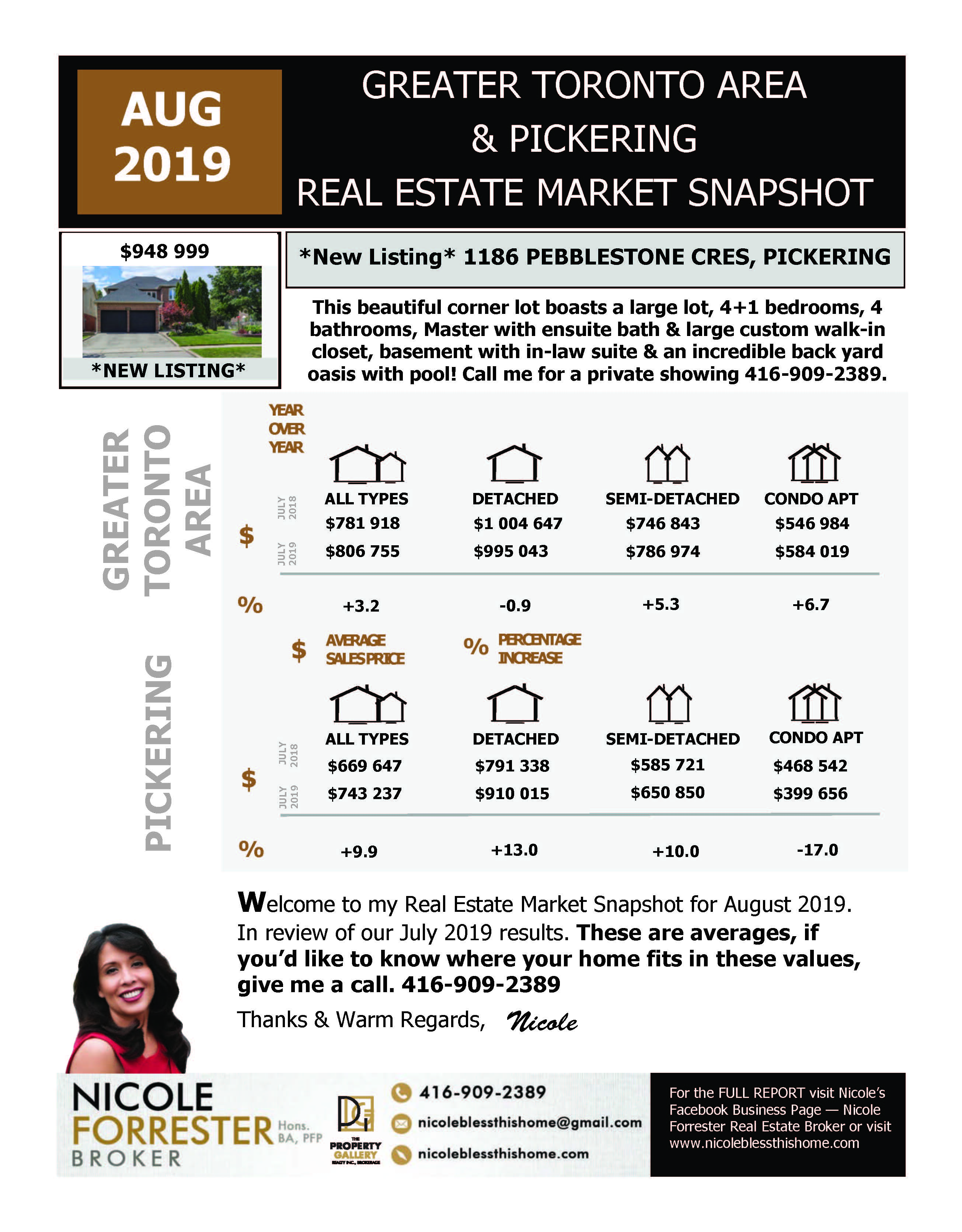 August 2019 Real Estate Market Snapshot Greater Toronto Area & Durham