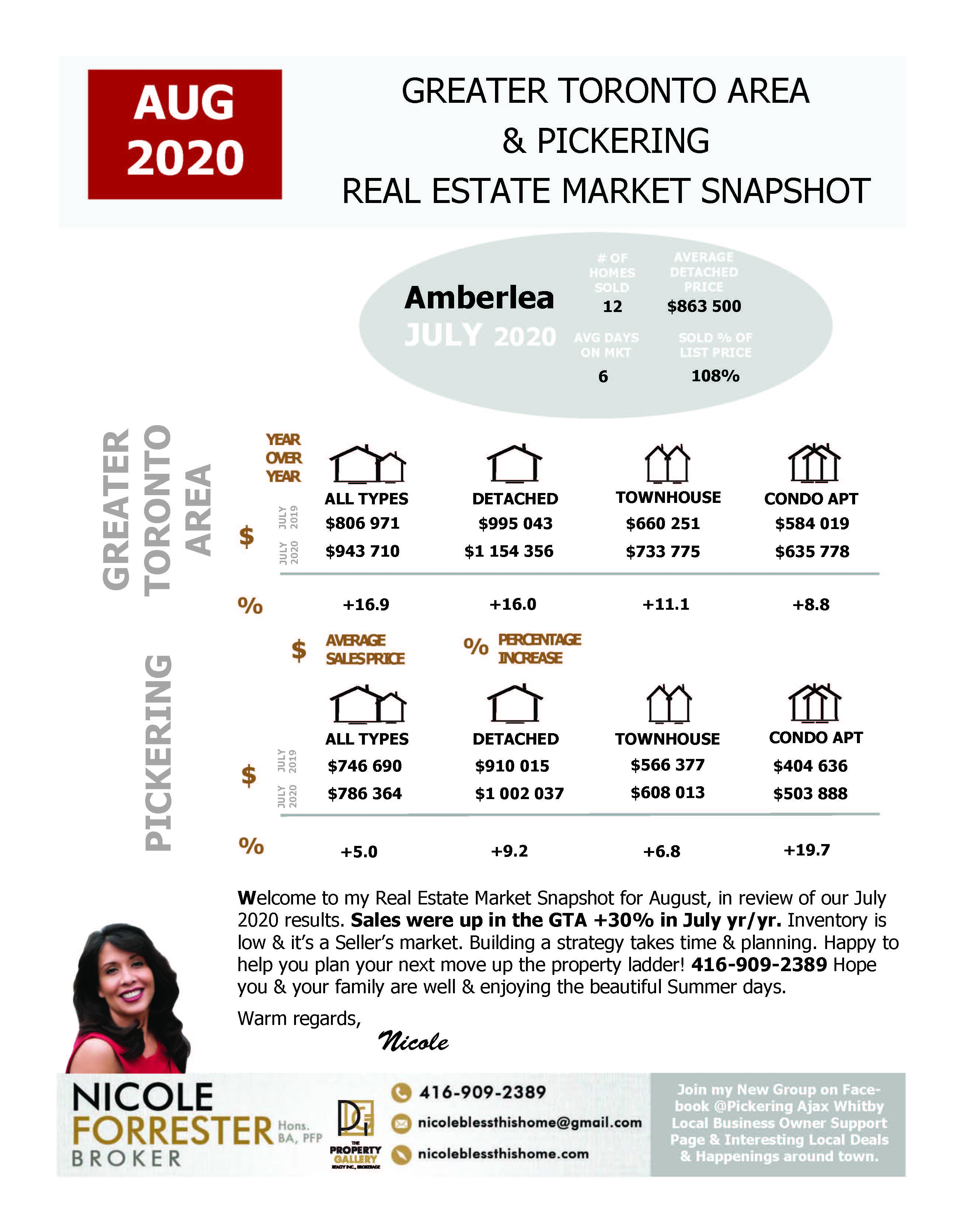 August 2020 Real Estate Market Snapshot Greater Toronto Area & Durham