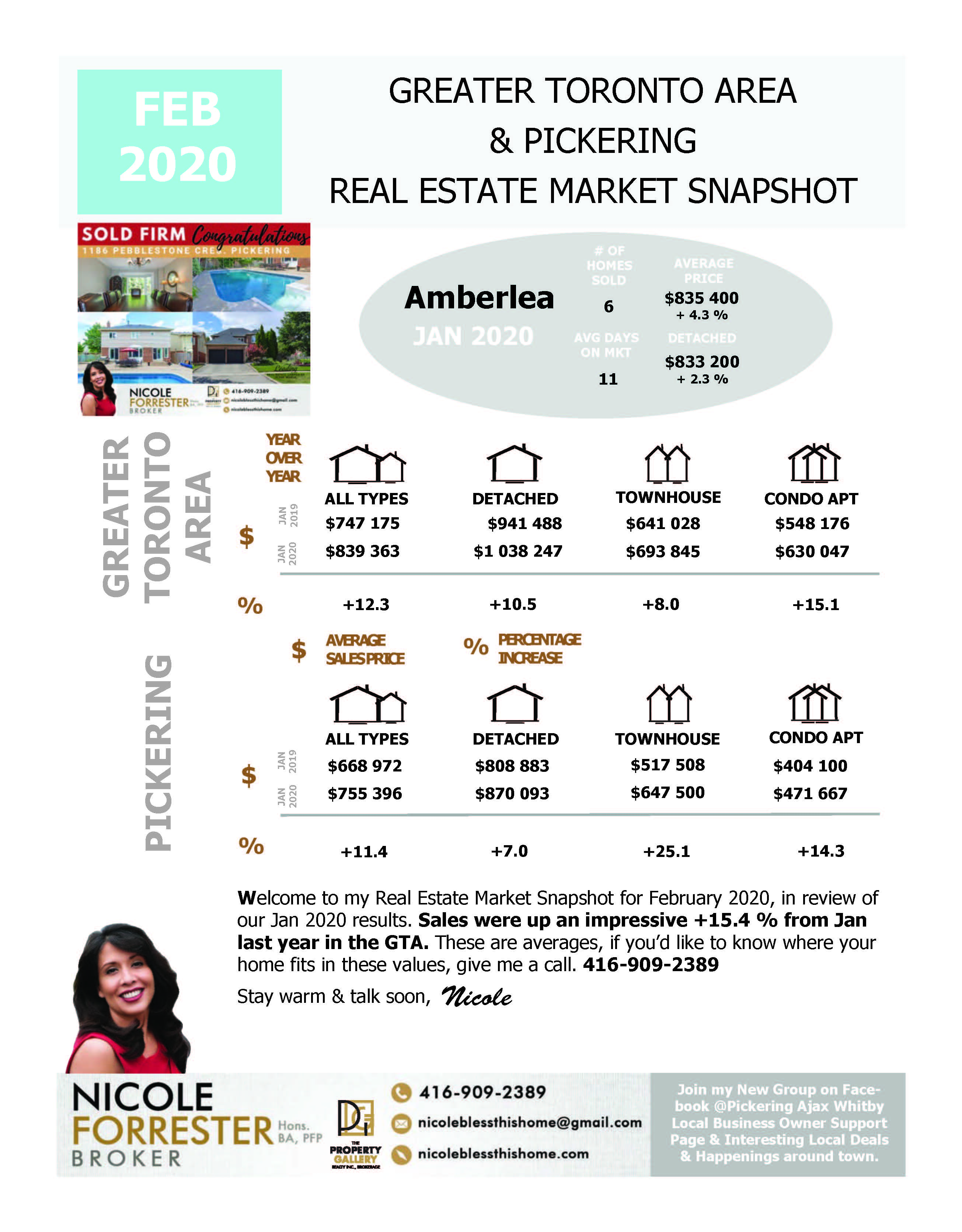 February 2020 Real Estate Market Snapshot Greater Toronto Area & Durham