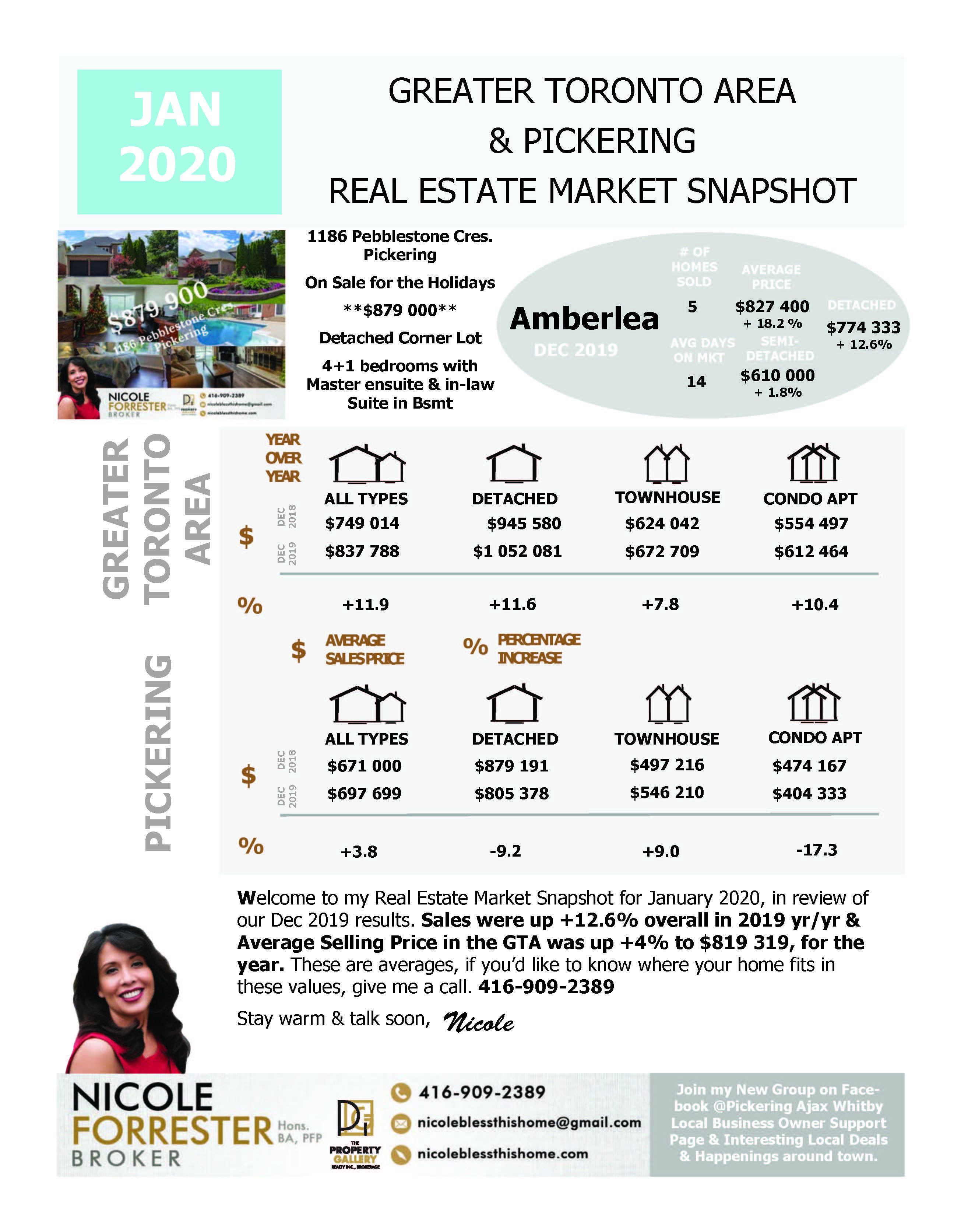 JANUARY 2020 Real Estate Snapshot Greater Toronto Area & Durham