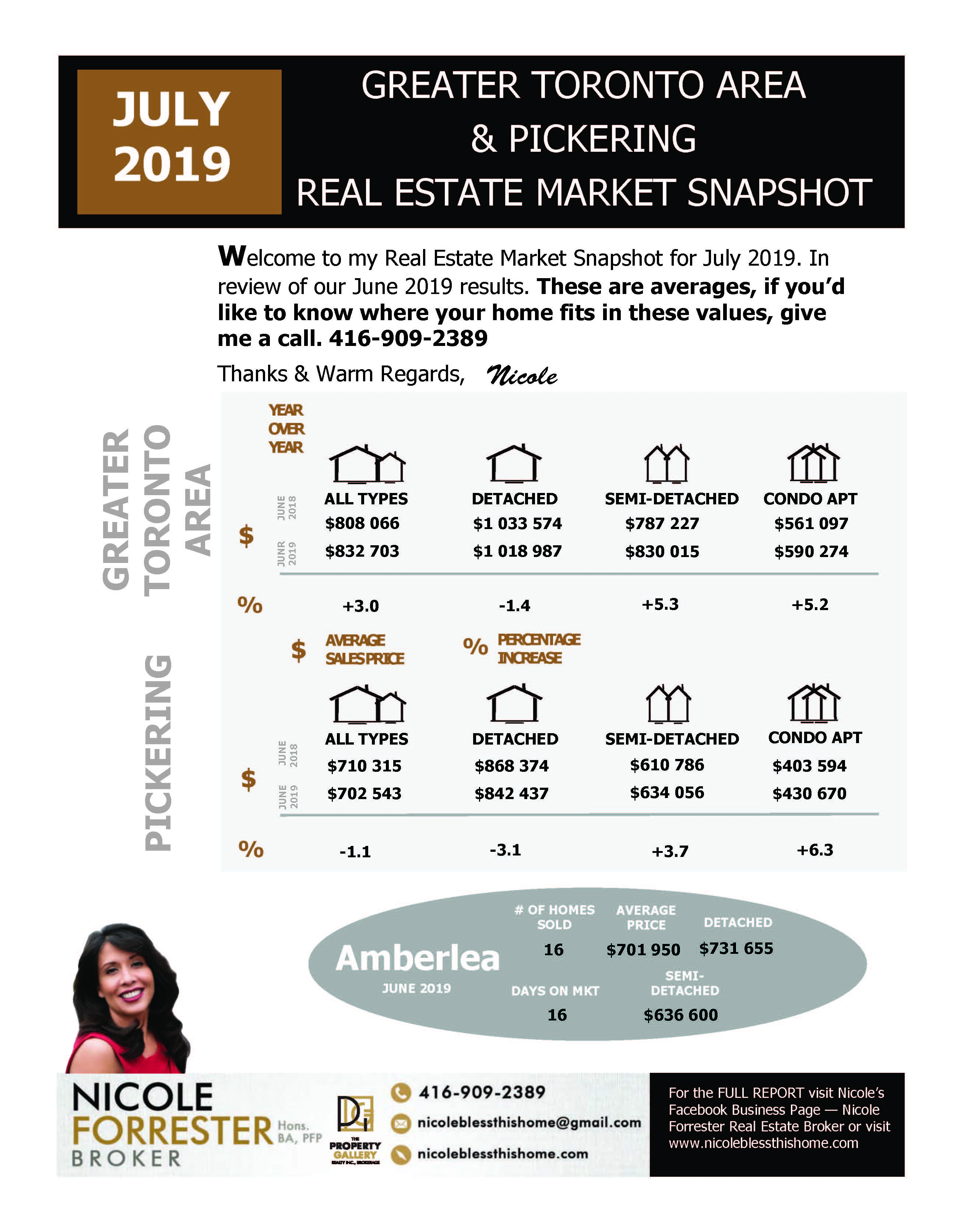 July 2019 Real Estate Snapshot Greater Toronto Area & Durham