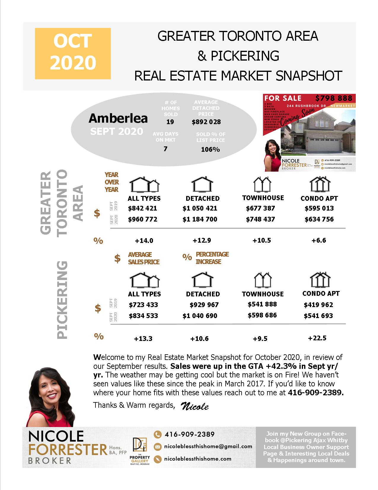 October 2020 Real Estate Market Snapshot Greater Toronto Area & Durham