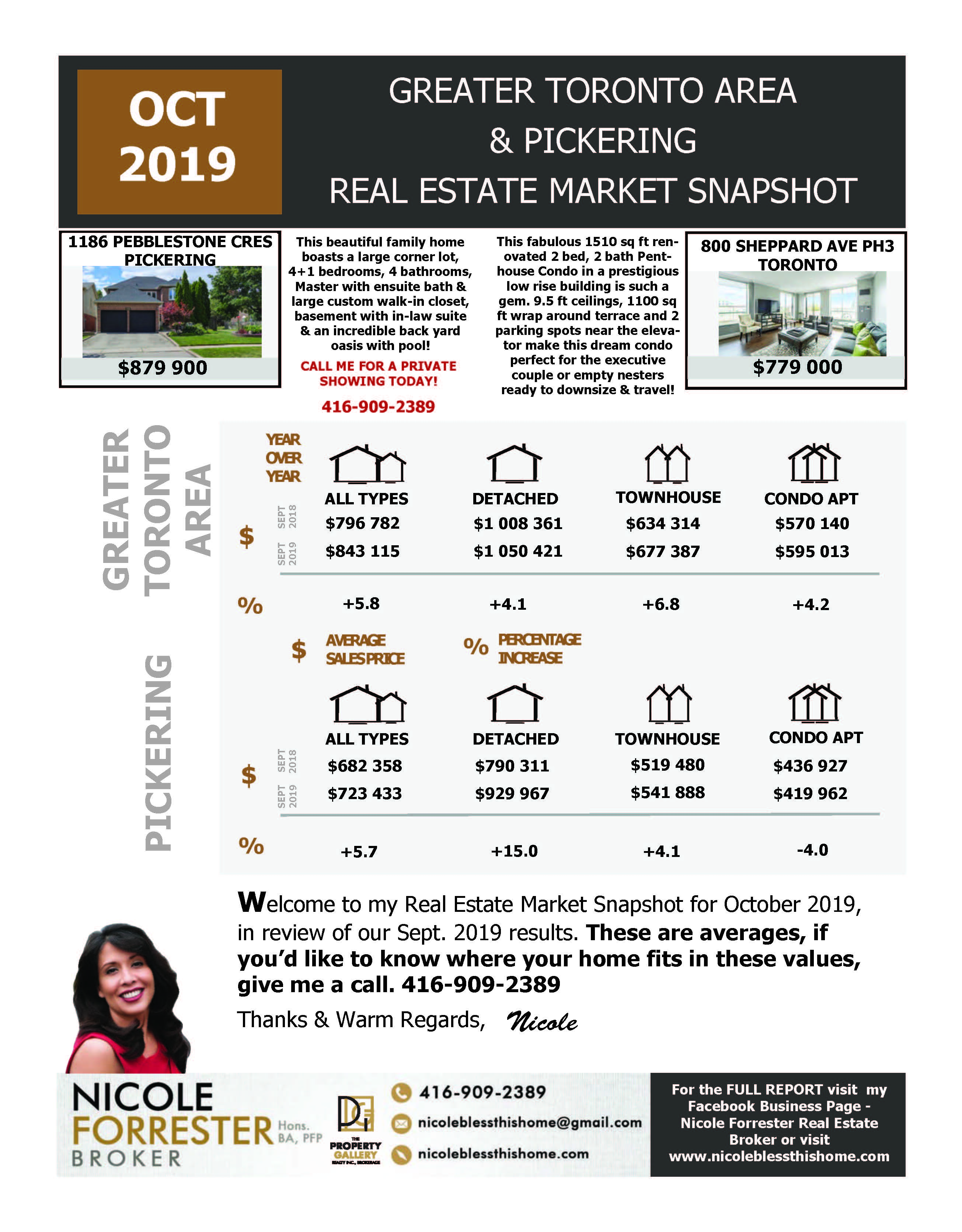 October 2019 Real Estate Snapshot Greater Toronto Area & Durham